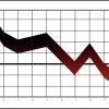 El precio de la vivienda desciende un 4,5%, primera caída en 2 años